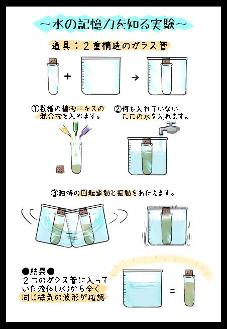 水の記憶力_実験